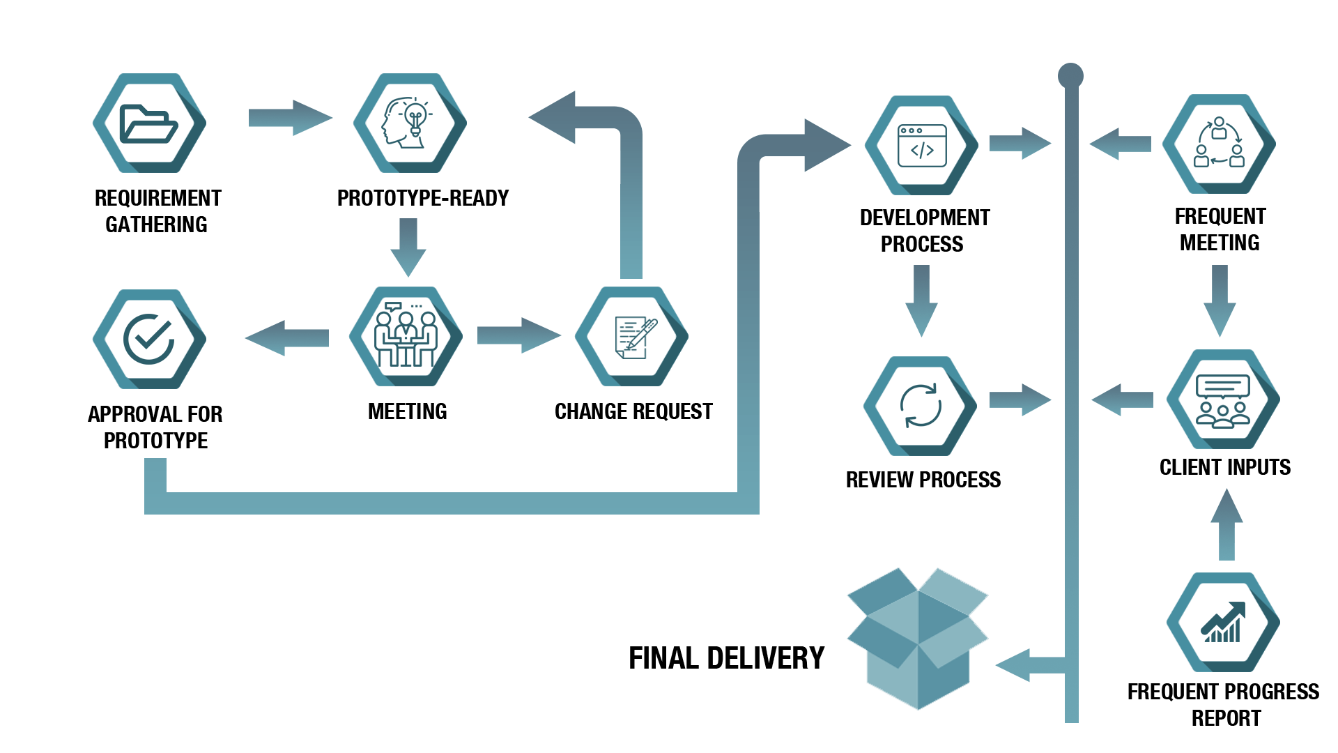 this image for our process section in software development